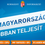 """Government spent $3.6 million on """"Hungary is performing better"""" campaign in 2013"""