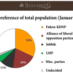 Hungary parliamentary elections 2014: Fidesz-KDNP in the lead