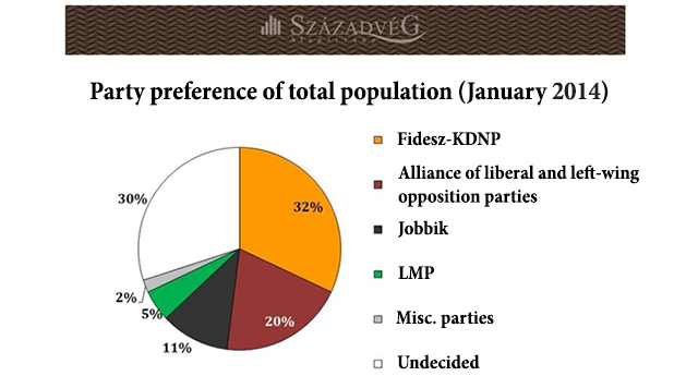 Hungary parliamentary elections 2014: Fidesz-KDNP in the