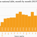 Hungary national debt at 82.9% of GDP and growing