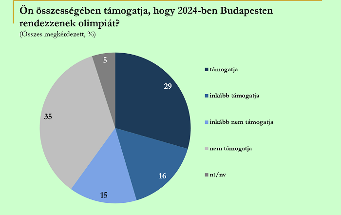 Do you support hosting the 2024 Olympic Games in Budapest? 29 % totally supports, 16 % rather supports , 15 % rather does not supports, 35 % doesn't support, 5 % no data