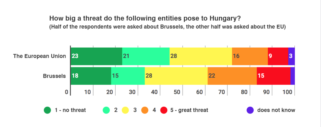 Hungarians fear what their government wants them to 1
