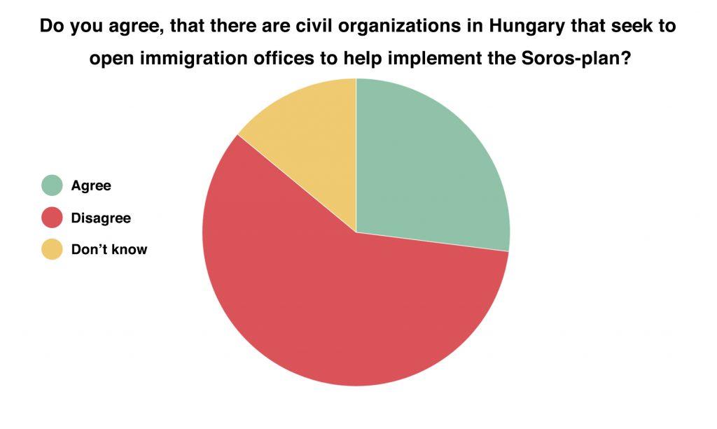 Not even Fidesz voters believe anti-Soros government propaganda