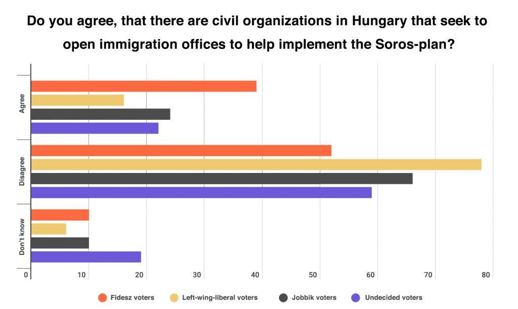 Not even Fidesz voters believe anti-Soros government propaganda 1