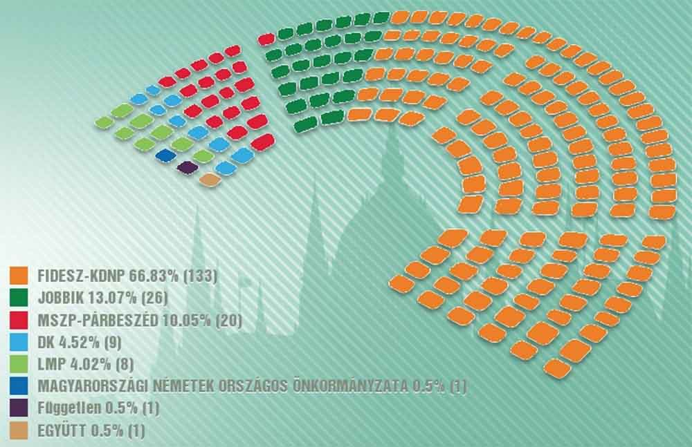 Fidesz-KDNP wins landslide victory in Sunday's general election 1