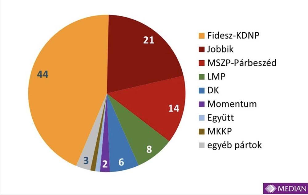 Médian: Fidesz-KDNP political alliance close to winning two-thirds parliamentary majority on Sunday
