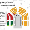 Fidesz would have won 60% of seats in parliament but for dubious practice of compensating the winner